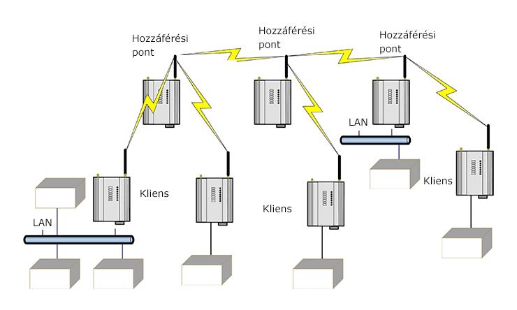 Ethernet modemek példa hálózata