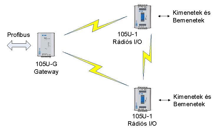 Terepi busz / rádió átjáró alkalmazási példa