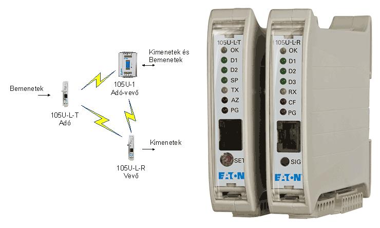 105-U-L rádiós I/O-k és alkalmazásuk