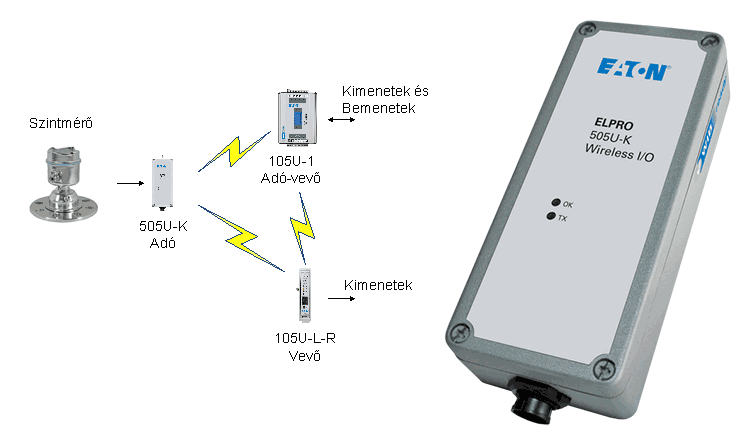 505U-K rádiós jeltovábbító