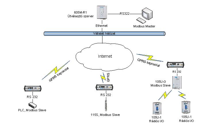 GPRS hálózati példa