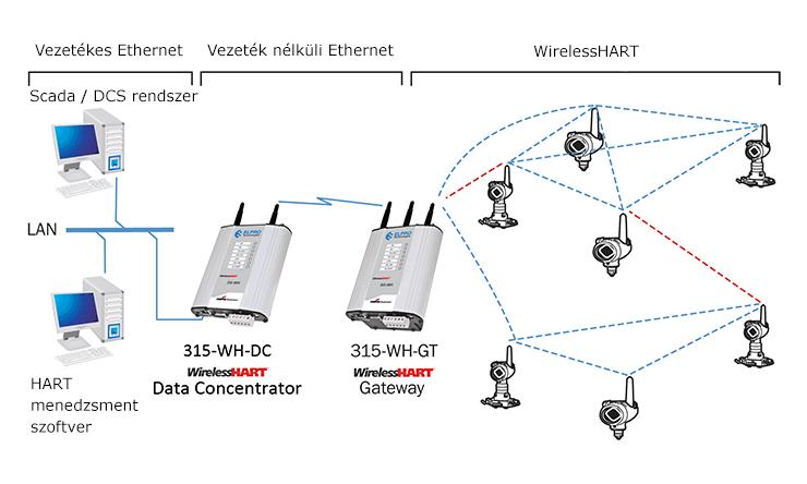 WirelessHART gateway és adatkoncentrátor