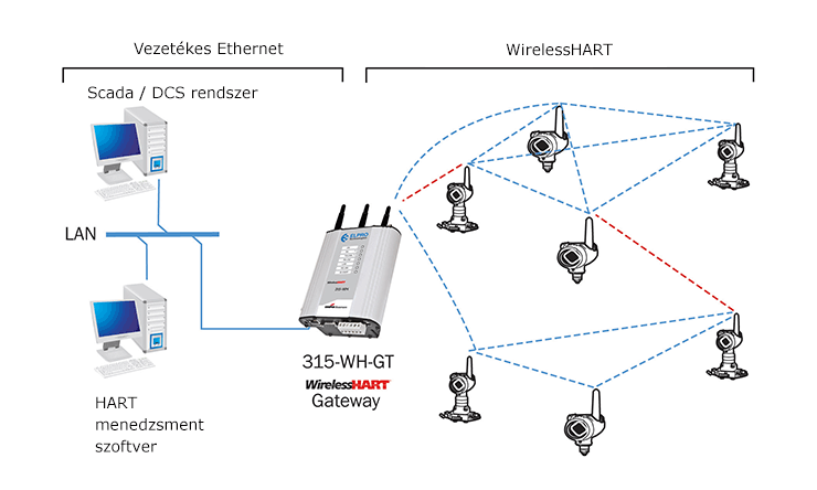 WirelessHART gateway kommunikációja